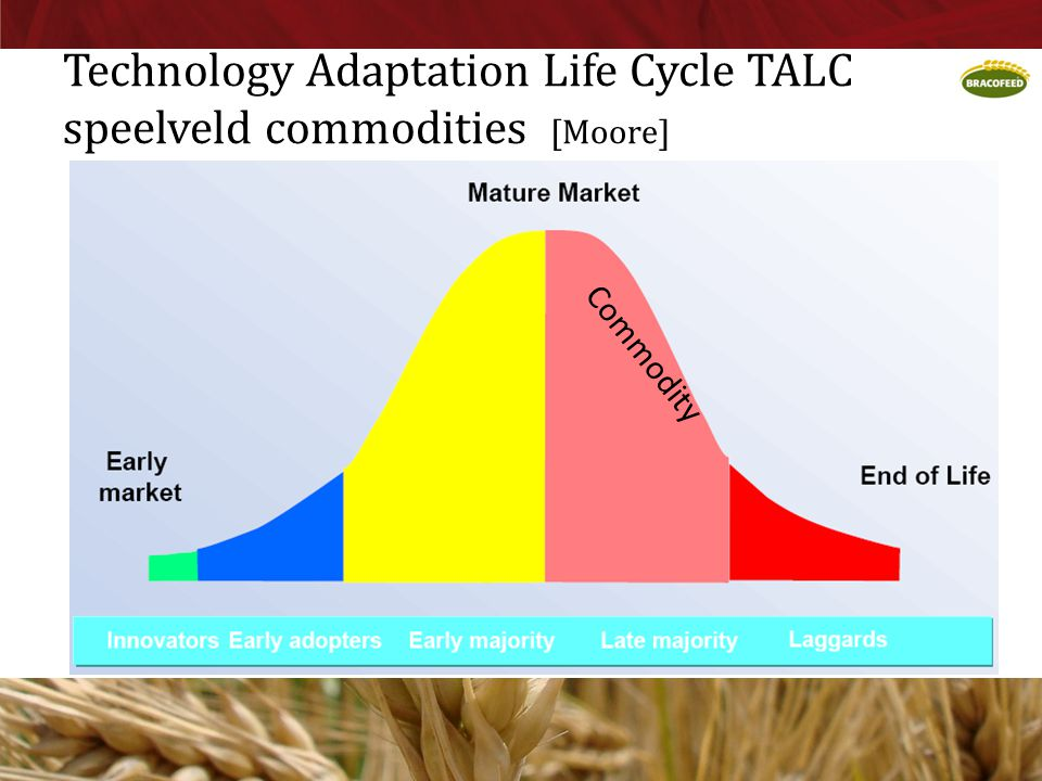 Technology Adaptation Life Cycle TALC speelveld commodities [Moore]